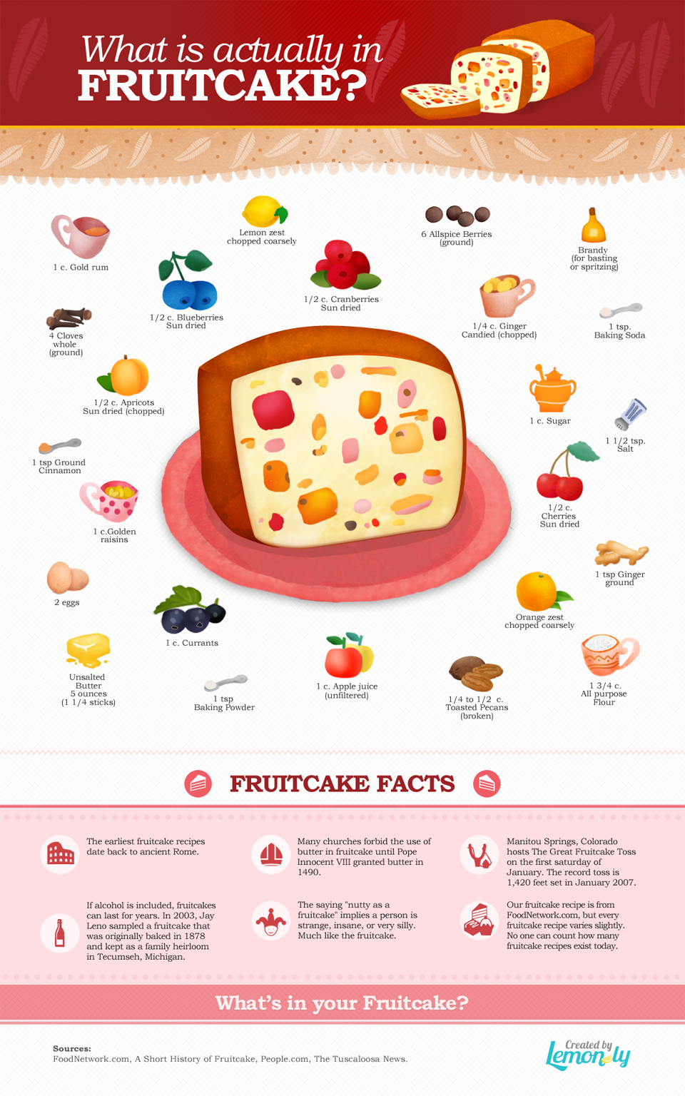 Lemonly Fruitcake Infographic